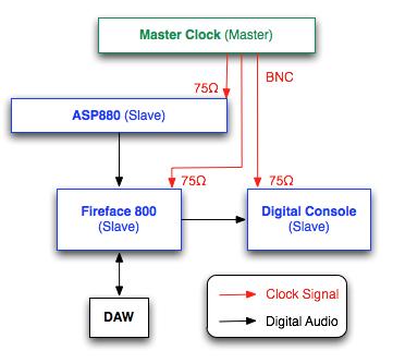 Clocking Explained – Audient Help Desk